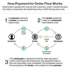 Payment for Order Flow - Bloomberg QuickTake Flow, It Works, Knowledge, Fitness, Project Management, Projects, Nailed It, Facts