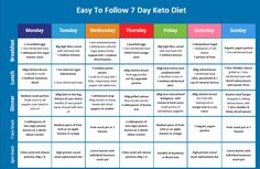 The Keto diet is one of the most popular diet plans nowadays. The Ketogenic diet is very low in carbs, and it's very effective in losing weight, and boosting your metabolism. 7 Day Ketogenic Diet Read more… Ketogenic Diet Meal Plan, Keto Meal Plan, Diet Menu, The Plan, How To Plan, Diet Drinks, Diet Snacks, Smoothie Diet, Smoothies