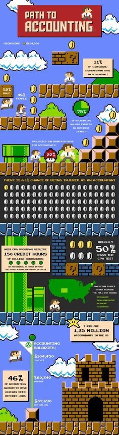 A fun infographic describing the path to become an accountant super mario bros style. Some interesting statistics about accountants and the accounting profession. Accounting Major, Accounting Classes, Accounting Basics, Accounting And Finance, Business And Economics, Business School, Super Mario Bros, Financial Planning, Paths