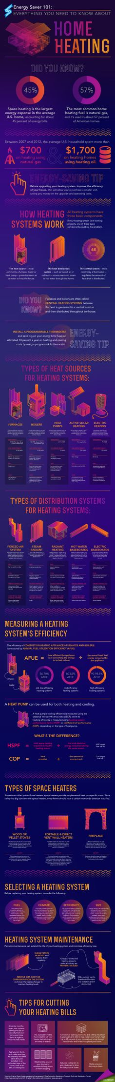 Heating and Cooling Explained...Energy Saver 101 Infographic: Home Heating | Department of Energy