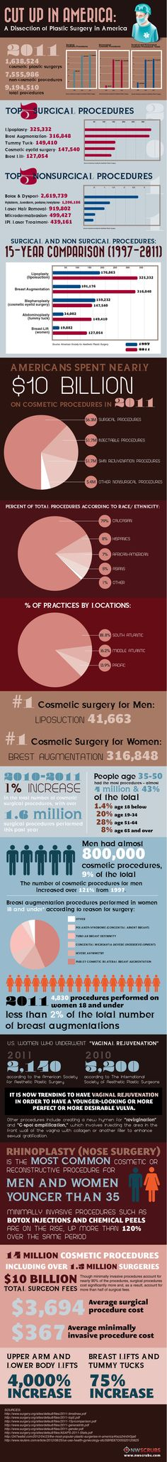 Plastic Surgery it's everywhere and getting more and more common among the masses.