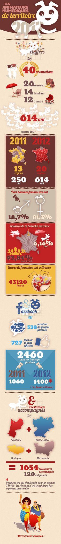L'infographie officielle des Animateurs Numériques de Territoire #ant 2012