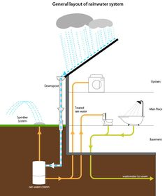 "Acquire wonderful recommendations on ""rainwater harvesting architecture"". Th… Acquire wonderful recommendations on ""rainwater harvesting architecture"". They are actually readily available for you on our site. Water Sprinkler System, Water Collection System, Rainwater Harvesting System, Water From Air, Water Storage, Greenhouse Gases, Water Systems, Water Supply, Indoor Outdoor"