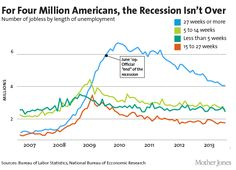 Charts: The Worst Long-Term Unemployment Crisis Since the Depression | Smart Charts, What Matters Today | BillMoyers.com