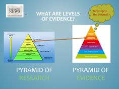 Has the pyramid changed? Once a randomized controlled trial was at the top of the pyramid.  Now Systematic Reviews are there.  Why? BECAUSE we are lucky to have more systematic reviews available to us.