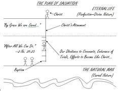 Mark Luke Imagine standing at the bottom of a great canyon looking up at the cliff above. The cliff is. Plan Of Salvation, Doctrine And Covenants, Natural Man, Atonement, Activity Days, New Testament, The Covenant, Spiritual Inspiration