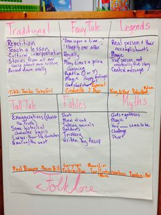 Anchor chart looking at different types of folktales