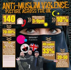 http://www.hopenothate.org.uk/hate-crime/images/infographic-anti-muslim-violence.jpg