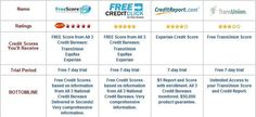 Things To Be Noted Before Getting Your Free Credit Card Reports. Check out more http://www.three-credit-report.com