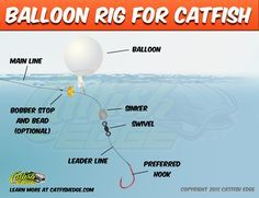 Using balloon rigs for catfish from a boat or the sure. A sure fire way to catch catfish by suspending baits or drifting baits away from the bank. Catfish Rigs, Catfish Fishing, Trout Fishing Tips, Fishing Rigs, Fishing Knots, Crappie Fishing, Carp Fishing, Best Fishing, Saltwater Fishing