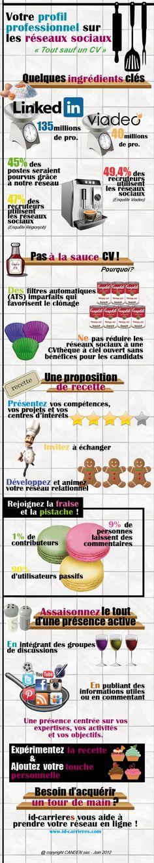 Réseaux sociaux et profil professionnel : les bons ingrédients en image ! infographie par id-carrieres Le Blog