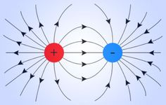Electric field lines..Learn @ http://www.wonderwhizkids.com/physics/electromagnetism/electromagnetic-waves