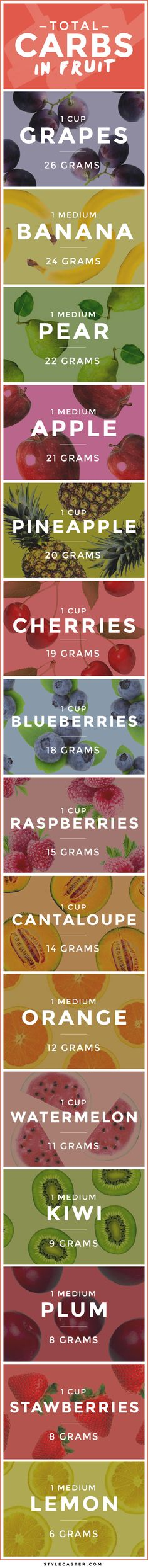 Low carb fruits // Check out our sliding scale of carbs in fruit!