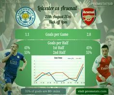 Leicester City Vs Arsenal Stats