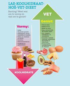 Die lae-koolhidraat-hoë-vet-dieet