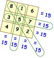 The Magic Square Puzzle!  An excellent way for kids to experience the fun of math while building both their math and critical thing skills. The puzzles are believed to have been discovered in China about 4000 years ago.