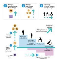 The mechanics of universal design.  Source: fujixerox.com