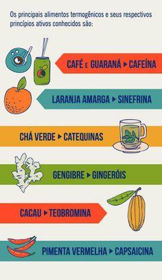 Alimentos Termogenicos!