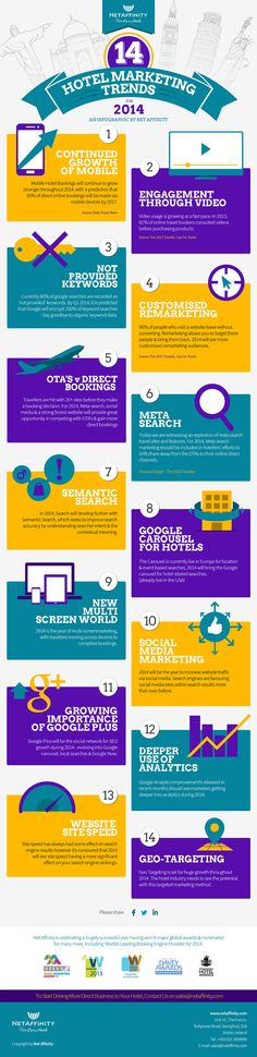 DIGITAL MARKETING (HOTELS) -         14 Hotel Marketing Trends For 2014   #Infographic #Marketing #Hotel #trends.