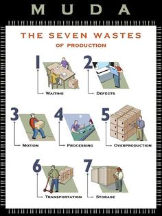 Muda - the seven wastes of production Visual Management, Supply Chain Management, Change Management, Business Management, Project Management, Business Planning, Talent Management, Kaizen, Amélioration Continue