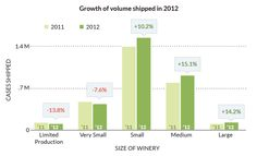 Does Size Matter? Absolutely, if You're a Winery | ShipCompliant: Wine Shipping Blog