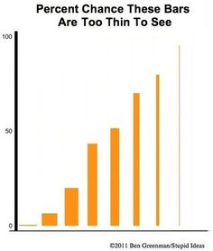 Charts and Charts about Graphs from Ben Greenman...too much PowerPoint...