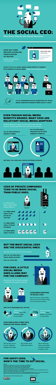 Only 1 in 5 CEO's has a social network account. Not enough!