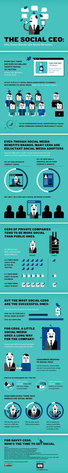 Como CEOs lidam com as redes sociais