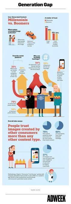 … für künstlichen Content. #Infographic: How Millennials and Baby Boomers Consume User-Generated Content #UGC