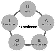 Rick Robinson's AEIOU customer research framework #AEIOU #Customer #Research #Design #Framework