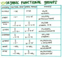Functional Groups with Chemical Formula Example Chemistry Help, Chemistry Basics, Chemistry Classroom, Chemistry Notes, Teaching Chemistry, Chemistry Lessons, Science Chemistry, Physical Science, Science Education
