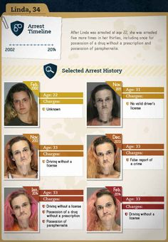 You Will Never Want To Do Drugs After Seeing The Faces Of Drug Addiction