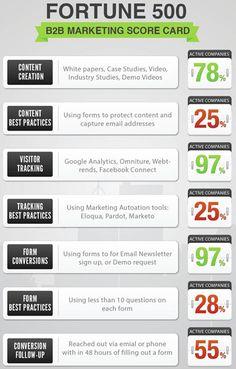 Content Marketing statistics among the Fortune 500 companies. Marketing Automation, Inbound Marketing, Marketing Tools, Business Marketing, Internet Marketing, Online Marketing, Social Media Marketing, Digital Marketing, Marketing Ideas