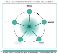 Key phases of a comprehensive knowledge exchange strategy