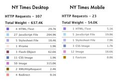 YSlow results for the New York Times Mobile http://mobile.nytimes.com/ and Desktop http://www.nytimes.com/ Home Pages. From CSS Media Query for Mobile is Fool's Gold