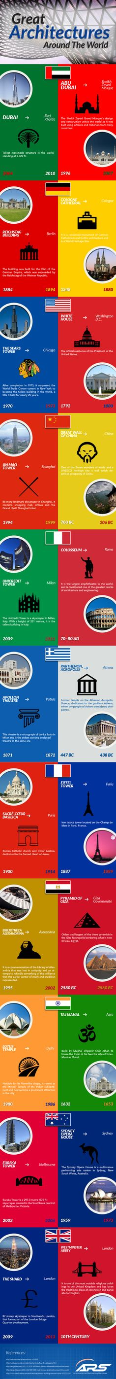 Great Architecture Around the World #infographic #Travel