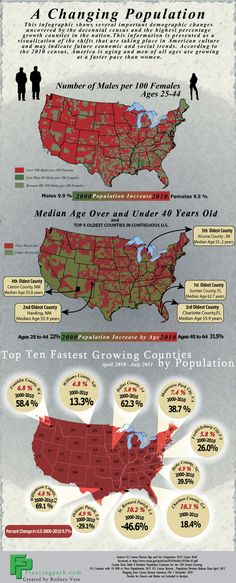This infographic has been designed to highlight some of the interesting demographic shifts happening in the United States.