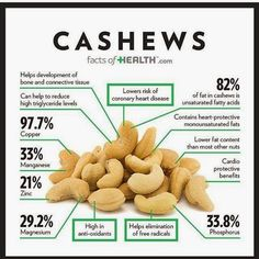 Cashews have a lower fat content than most other nuts
