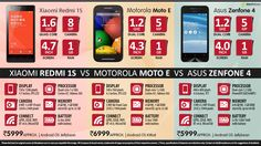 Comparison of Red Me, Moto E and Asus Zenphone 4