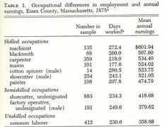 (1875) Occupational Differences in Employment and Annual Earnings - Essex Co., MA