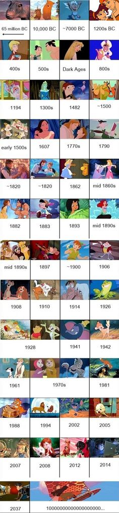 Disney Movies Chronology. This is interesting to think about!