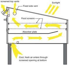 DIY Solar Food Dehydrator