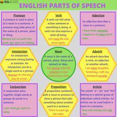 English Parts of Speech