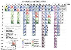 This is a periodic table in which the elements are ordered by the energy level of their subshells and by the number of electrons in their outer subshell.  This layout makes it easier to understand how the properties of all elements relate to the orbital structure of the atom.  The table maintains periodicity, and gives the electron configurations required in modern chemistry but missing from the traditional table.