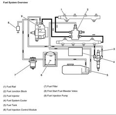 14 best duramax engine diagrams images in 2014 engineering Duramax Diesel Water Pump Diagram www toxicdiesel com duramax diesel fuel system