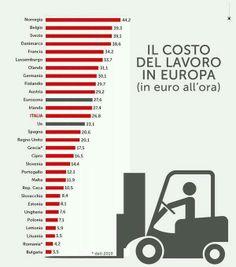 Costo del lavoro in Europa €/h per l'anno 2010