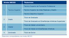 La incubadora Pedagógica: Licenciados en Pedagogía: Nivel 3 MECES.