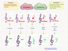 Piano Lessons For Beginners Keys Piano Lesson Video Painting Guitar Classes, Piano Classes, Piano Music, Music Songs, Piano Lessons For Beginners, Reading Music, Music And Movement, Music School, Elementary Music