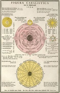 'Geheime Figuren der Rosenkreuzer, aus dem und Jahrhundert' ('Secret Symbols of the Rosicrucians from the and Centuries') to the History of Science and Technology subsite, / Sacred Geometry Magnum Opus, Rose Croix, Alchemy Symbols, Esoteric Art, Templer, Occult Art, E Mc2, Mystique, Book Of Shadows
