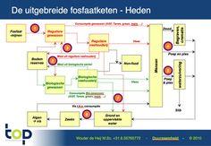 Circulair phosphate chain - http://www.foodlog.nl/artikel/zolang_we_poep_en_pies_wegspoelen_hoeven_we_ook_niet_biologisch_te_eten/